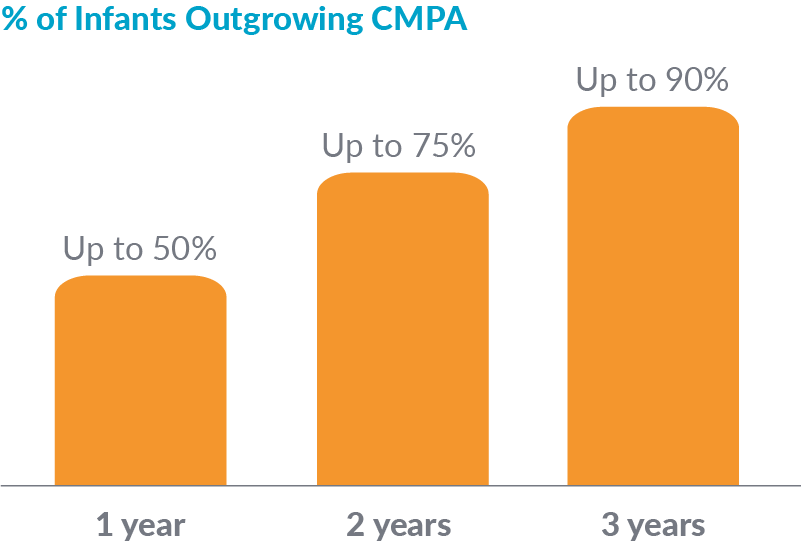 % of infants outgrowing CMPA from 1 year onwards
